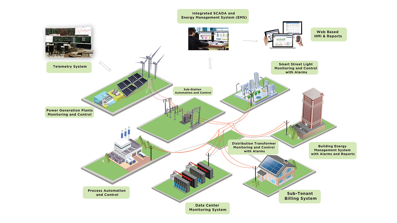 Energy Control System : Mb control industrial energy management electrical