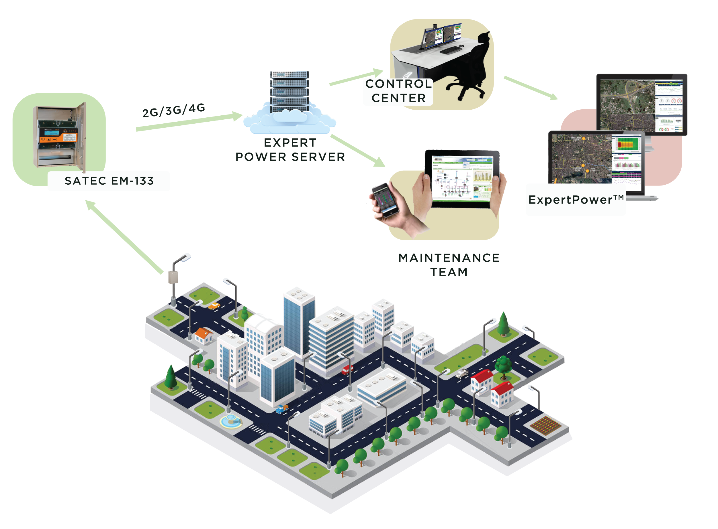 Street Light Automation Smart City Monitoring And Circuit Please Note We Have Shown A General Architecture Of The Solution Actual May Vary Depending On Clients Requirement